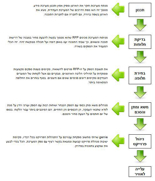 ג'יני שירותי ניהול - מערכות מידע